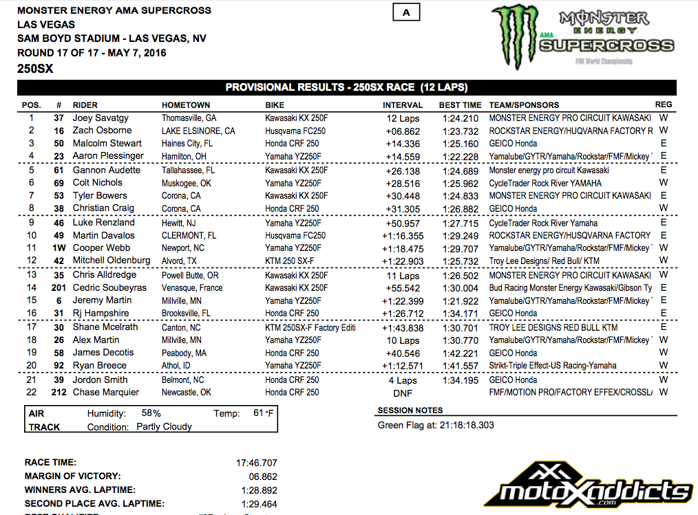 250SX East / West Shootout Results - 2016 Las Vegas Supercross - Click to Enlarge