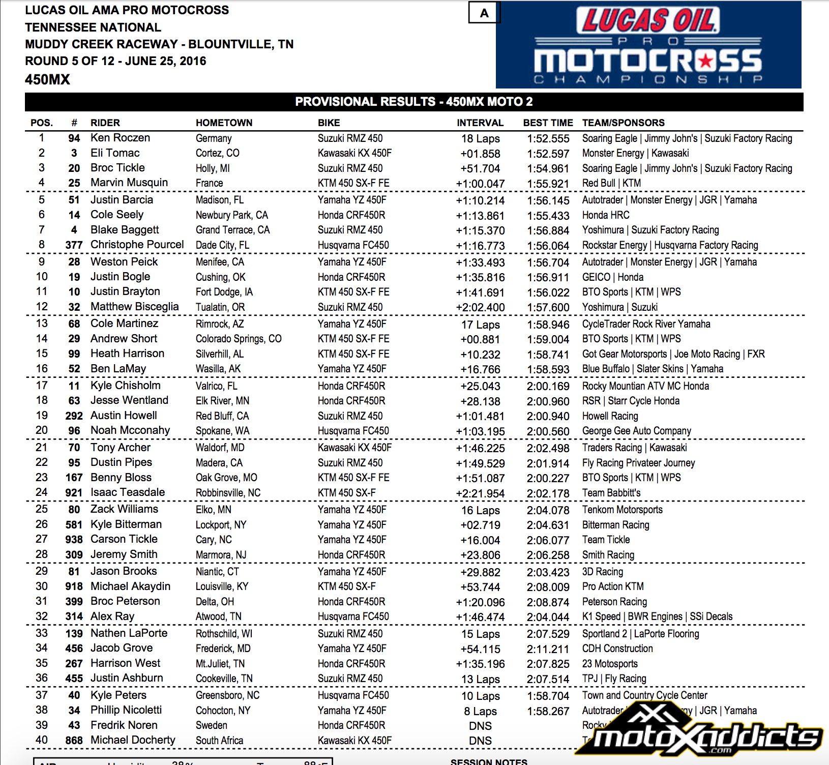 2016 Red Bull Tennessee National - 450MX Moto 2 Results - Click to Enlarge