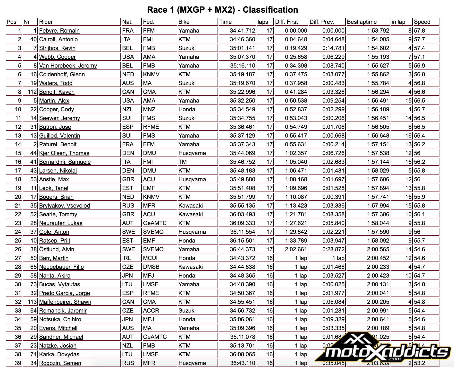MXGP / MX2 Combined Results - Moto 1 - 2016 Motocross of Nations - Click to Enlarge