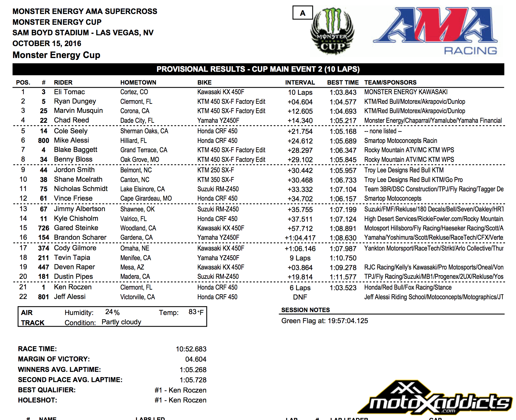 Cup Class Results - Main Event 2  - 2016 Monster Energy Cup - Click to Enlarge