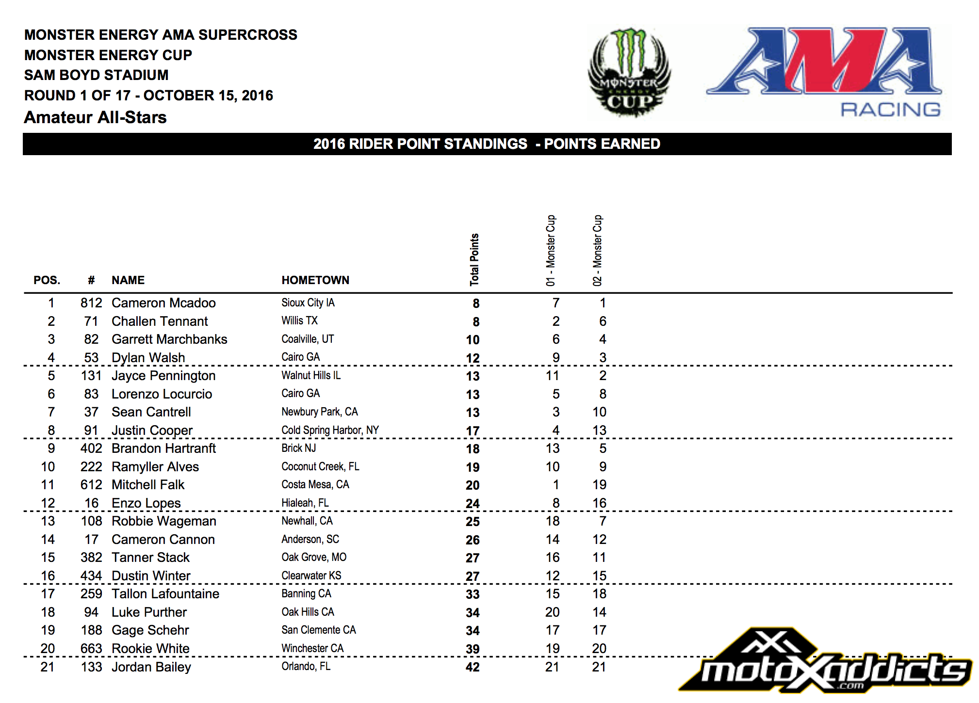 Amateur All-Star Overall Results - - 2016 Monster Energy Cup - Click to Enlarge