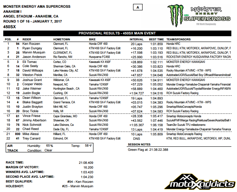 450SX Main Event Results - 2017 Anaheim 1 SX - Click to Enlarge
