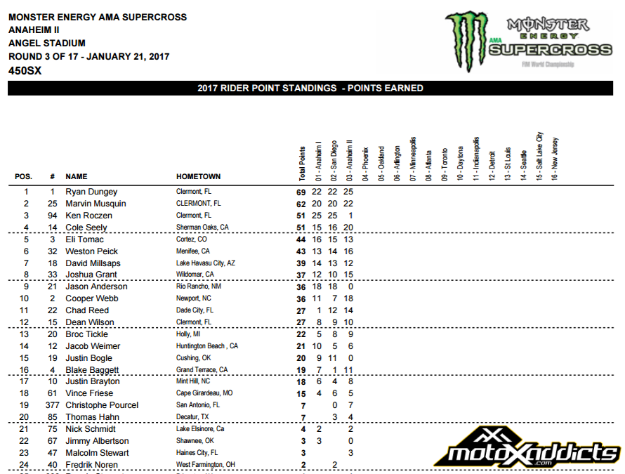 2017 450SX Championship Points Standings - After Round 3 - Click to Enlarge
