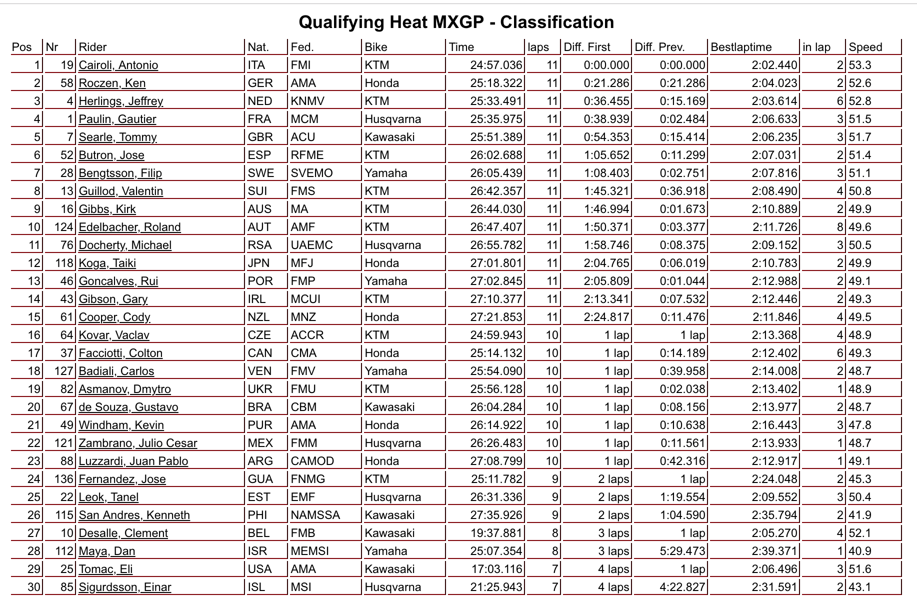 Motoxaddicts Results 2018 Motocross Of Nations Qualifying