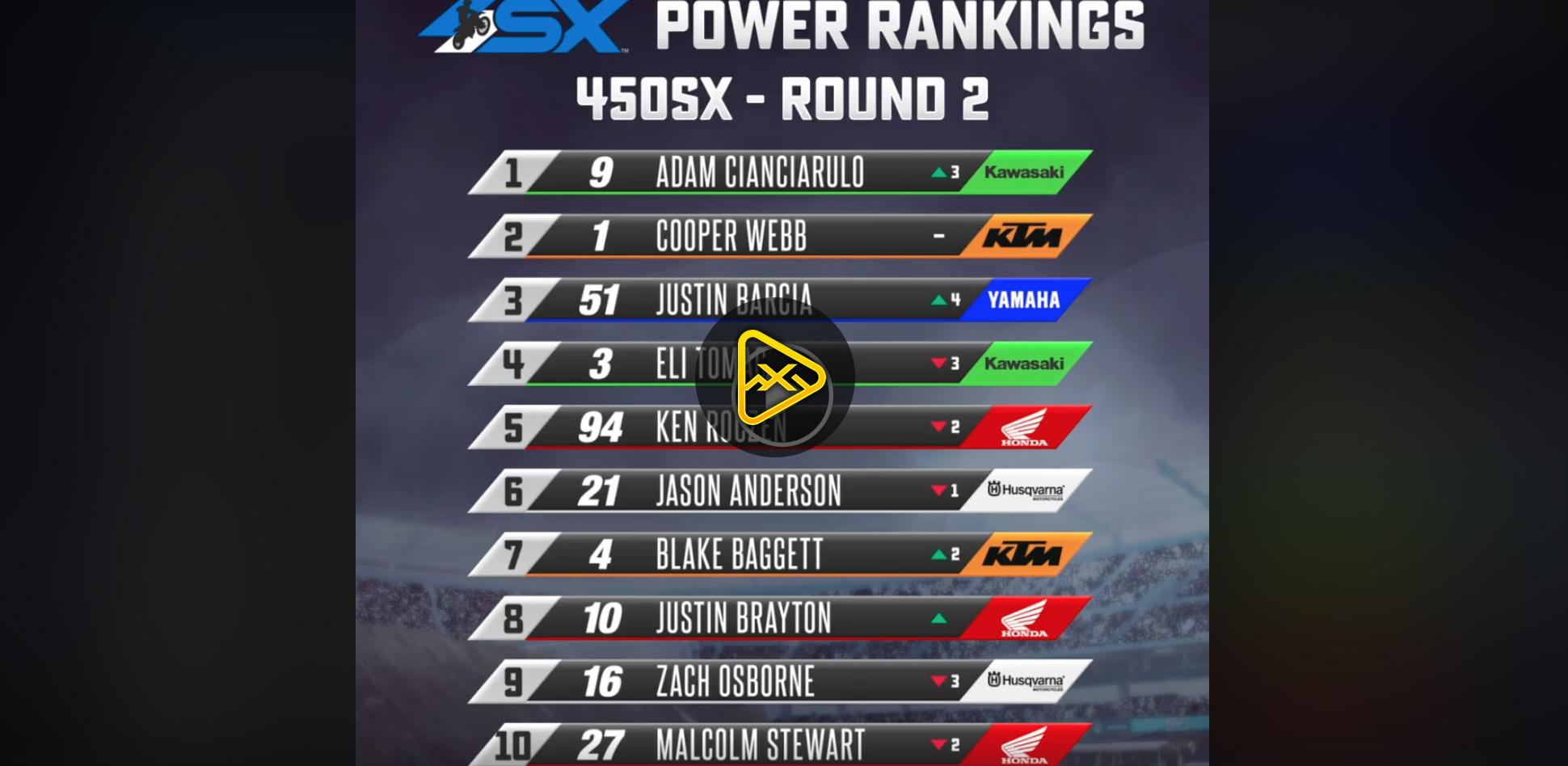 Power Rankings Rd2 – 2020 Monster Energy Supercross