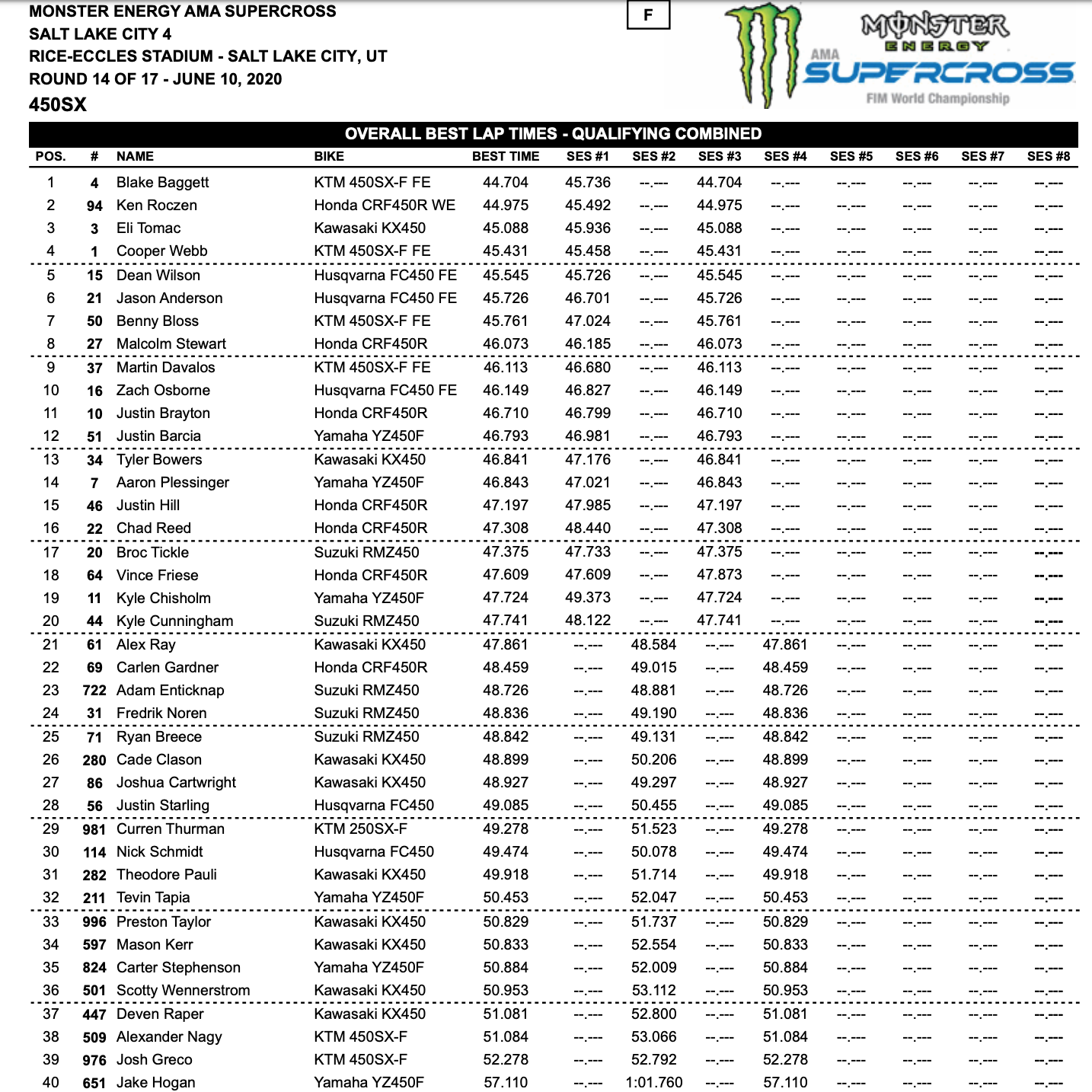 2020 Salt Lake City SX Qualifying Times – Rd14