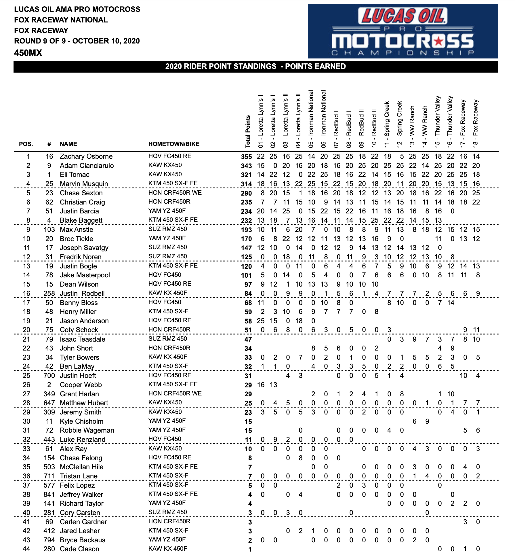 2020 Lucas Oil Pro Motocross Championship Points